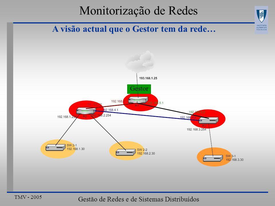 TMV - 2005 Gestão de Redes e de Sistemas Distribuídos Monitorização de Redes A visão actual que o Gestor tem da rede… Gestor