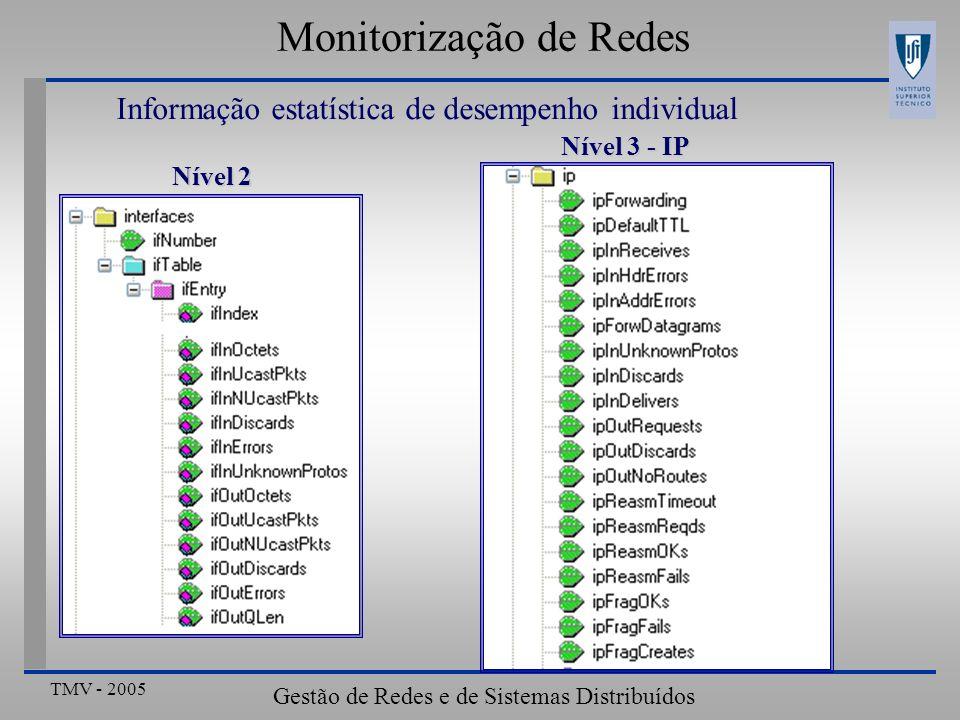 TMV - 2005 Gestão de Redes e de Sistemas Distribuídos Monitorização de Redes Informação estatística de desempenho individual Nível 2 Nível 3 - IP