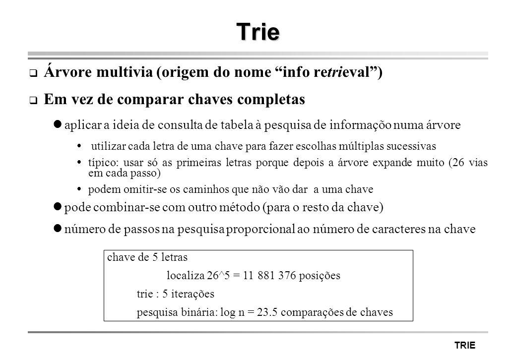 TRIE Trie Árvore multivia (origem do nome info retrieval) Em vez de comparar chaves completas aplicar a ideia de consulta de tabela à pesquisa de info