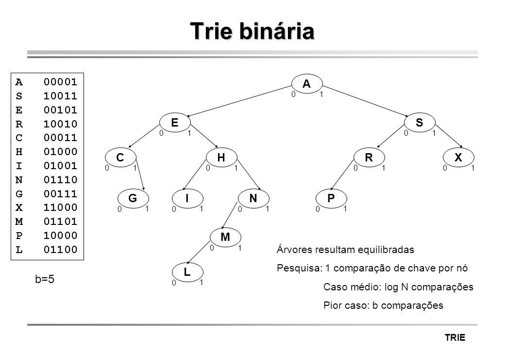 TRIE Trie binária A 00001 S 10011 E 00101 R 10010 C 00011 H 01000 I 01001 N 01110 G 00111 X 11000 M 01101 P 10000 L 01100 A 0 1 E 0 1 S 0 1 C 0 1 H 0