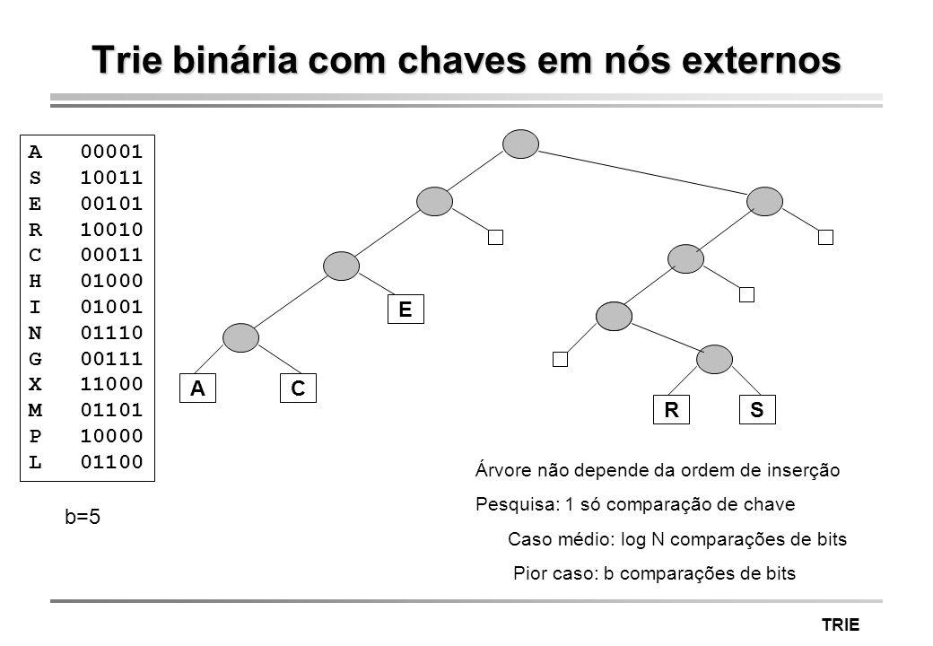 TRIE Trie binária com chaves em nós externos A 00001 S 10011 E 00101 R 10010 C 00011 H 01000 I 01001 N 01110 G 00111 X 11000 M 01101 P 10000 L 01100 Á