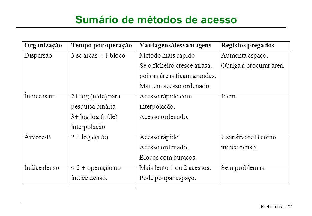 Ficheiros - 27 Sumário de métodos de acesso OrganizaçãoTempo por operaçãoVantagens/desvantagensRegistos pregados Dispersão3 se áreas = 1 blocoMétodo m