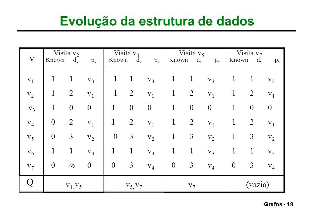 Grafos - 19 Evolução da estrutura de dados v v 1 11v 3 11v 3 1 1v 3 11v 3 v 2 1 2v 1 1 2v 1 1 2v 1 1 2v 1 v 3 100100 1 00 100 v 4 0 2v 1 1 2v 1 1 2v 1
