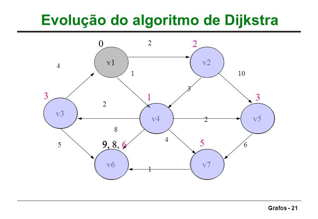 Grafos - 21 Evolução do algoritmo de Dijkstra v1v2 v3 v4v5 v6v7 4 2 10 6 1 5 1 3 2 4 8 2 0 1 2 3 5 9 3 9, 8 9, 8, 6