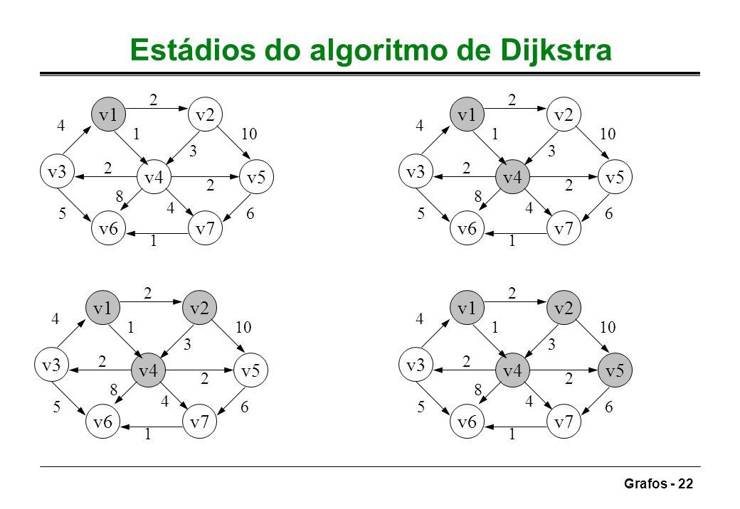 Grafos - 22 Estádios do algoritmo de Dijkstra v1v2 v3 v4v5 v6v7 4 2 10 6 1 5 1 3 2 4 8 2 v1v2 v3 v4v5 v6v7 4 2 10 6 1 5 1 3 2 4 8 2 v1v2 v3 v4v5 v6v7