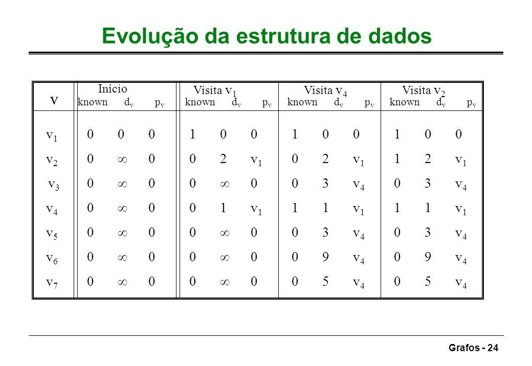 Grafos - 24 Evolução da estrutura de dados v v 1 000100 100 100 v 2 0 002v 1 0 2v 1 1 2v 1 v 3 0 00 0 0 3v 4 0 3v 4 v 4 0 001v 1 1 1v 1 1 1v 1 v 5 0 0