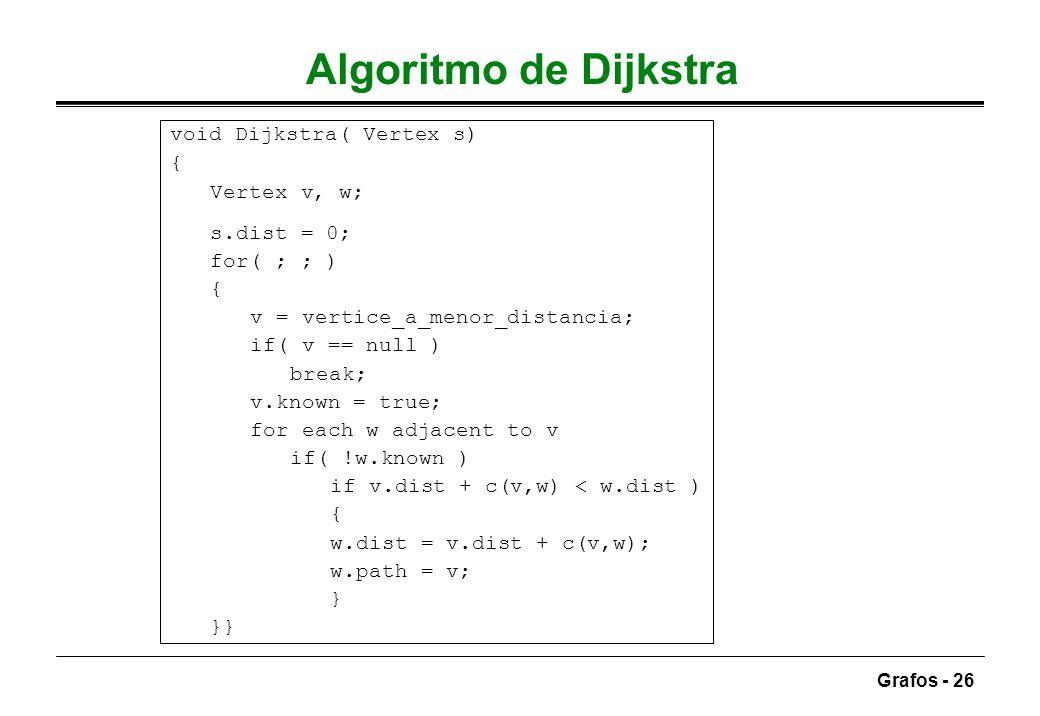 Grafos - 26 Algoritmo de Dijkstra void Dijkstra( Vertex s) { Vertex v, w; s.dist = 0; for( ; ; ) { v = vertice_a_menor_distancia; if( v == null ) brea