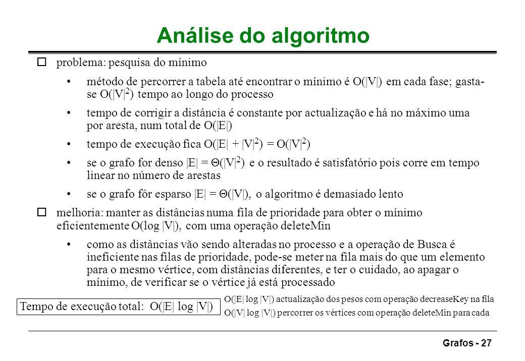 Grafos - 27 Análise do algoritmo oproblema: pesquisa do mínimo método de percorrer a tabela até encontrar o mínimo é O(|V|) em cada fase; gasta- se O(