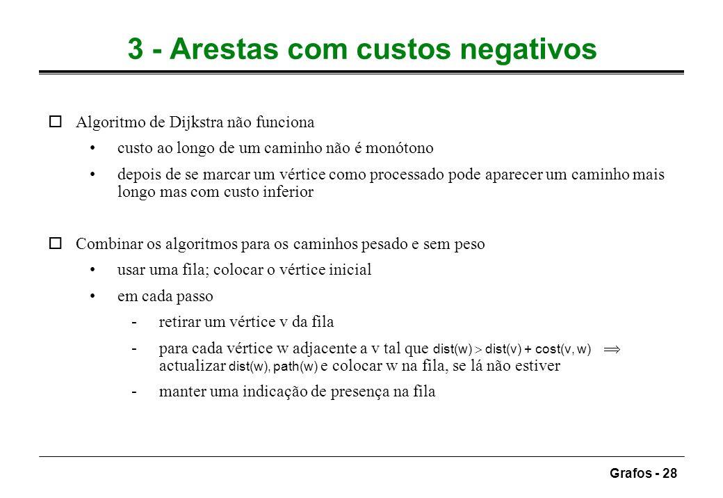 Grafos - 28 3 - Arestas com custos negativos oAlgoritmo de Dijkstra não funciona custo ao longo de um caminho não é monótono depois de se marcar um vé
