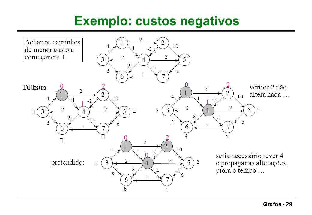 Grafos - 29 Exemplo: custos negativos 12 3 4 5 6 7 2 5 -2 4 2 6 10 1 8 2 4 1 Achar os caminhos de menor custo a começar em 1.   0 1 2 12 3 4 5 6 7 2