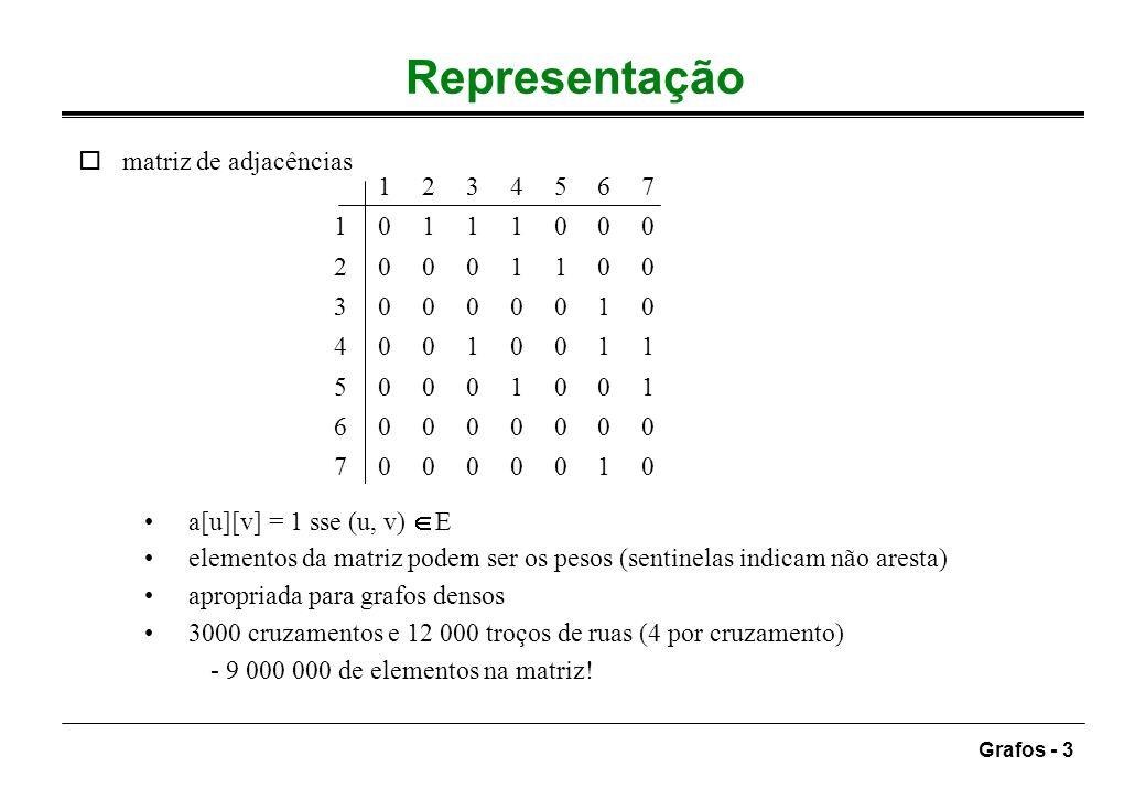 Grafos - 4 Lista de adjacências oestrutura típica para grafos esparsos para cada vértice, mantém-se a lista dos vértices adjacentes vector de cabeças de lista, indexado pelos vértices espaço é O(|E| + |V|) pesquisa dos adjacentes em tempo proporcional ao número destes ografo não dirigido: matriz simétrica; lista com o dobro do espaço 21 2 3 4 5 6 7 34 54 6 637 74 6