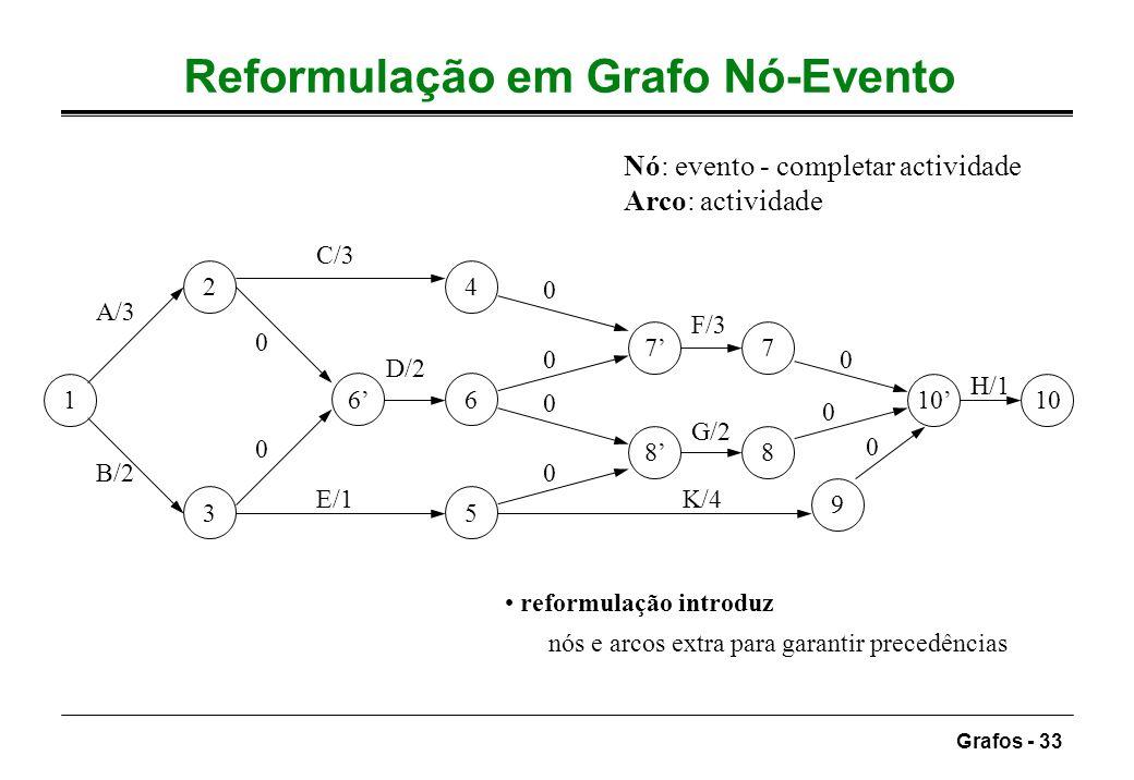 Grafos - 33 Reformulação em Grafo Nó-Evento Nó: evento - completar actividade Arco: actividade reformulação introduz nós e arcos extra para garantir p