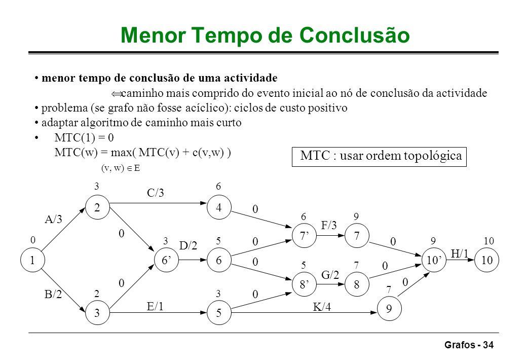 Grafos - 34 Menor Tempo de Conclusão menor tempo de conclusão de uma actividade caminho mais comprido do evento inicial ao nó de conclusão da activida