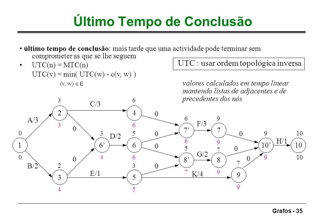 Grafos - 35 Último Tempo de Conclusão último tempo de conclusão: mais tarde que uma actividade pode terminar sem comprometer as que se lhe seguem UTC(