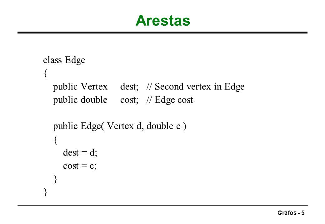 Grafos - 16 Eficiência do algoritmo básico tempo de execução O(|V|^2), devido aos ciclos for encaixados oremoção da ineficiência semelhante à da ordenação topológica em cada momento, só existem dois tipos de vértices não processados com Dist - os do nível corrente ( dist = currDist ) ainda não processados e os adjacentes a estes já marcados no nível seguinte ( dist= currDist+1 ) podiam guardar-se em duas caixas diferentes mas, como só se marca o primeiro do nível seguinte depois de ter todos os do nível corrente, basta usar uma fila o atributo known não é usado nesta solução