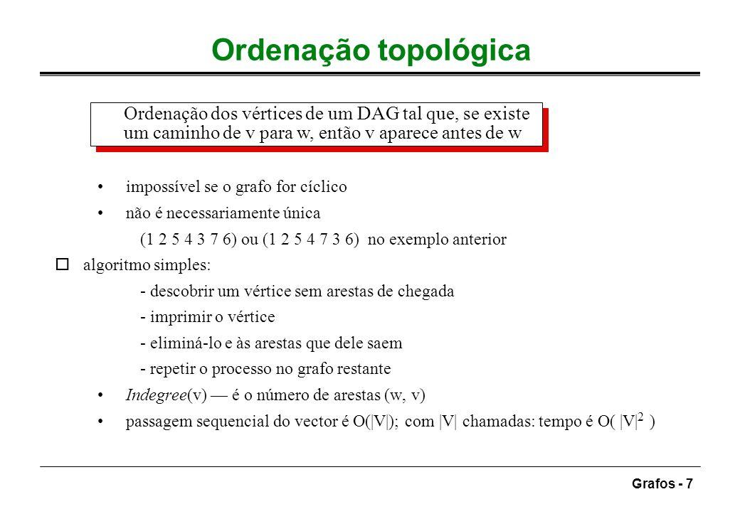 Grafos - 8 Versão ineficiente void topsort()throws CycleFound { Vertex v, w; for(int conta = 0; conta <= NUM_VERTEX; conta ++) { v = novo_Vertice_Indegree_Zero(); if( v == null ) throw new CycleFound(); v.topNum = conta; for each w adjacent to v w.indegree--; }