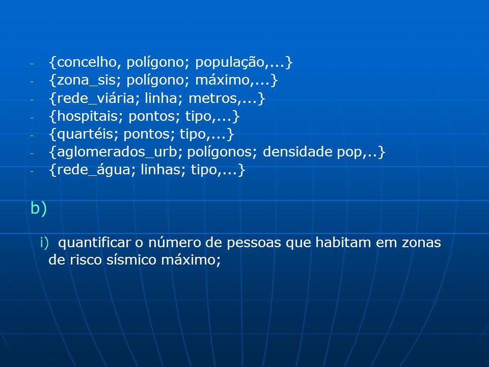 - - {concelho, polígono; população,...} - - {zona_sis; polígono; máximo,...} - - {rede_viária; linha; metros,...} - - {hospitais; pontos; tipo,...} - - {quartéis; pontos; tipo,...} - - {aglomerados_urb; polígonos; densidade pop,..} - - {rede_água; linhas; tipo,...} b) i) quantificar o número de pessoas que habitam em zonas de risco sísmico máximo;