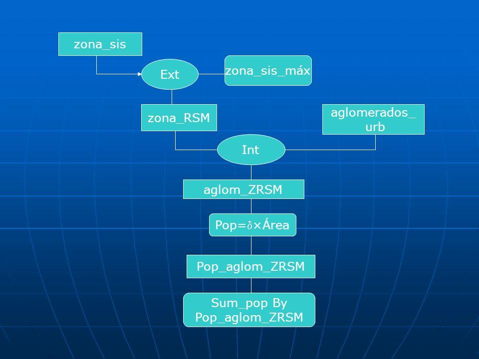 zona_RSM Int aglomerados_ urb Pop=×Área Pop_aglom_ZRSM aglom_ZRSM Sum_pop By Pop_aglom_ZRSM zona_sis Ext zona_sis_máx