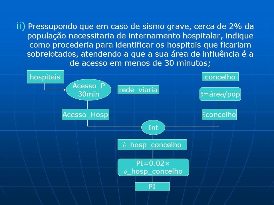 ii) Pressupondo que em caso de sismo grave, cerca de 2% da população necessitaria de internamento hospitalar, indique como procederia para identificar os hospitais que ficariam sobrelotados, atendendo a que a sua área de influência é a de acesso em menos de 30 minutos; hospitais Acesso_P 30min rede_viaria Acesso_Hosp concelho =área/pop concelho Int _hosp_concelho PI=0.02× _hosp_concelho PI