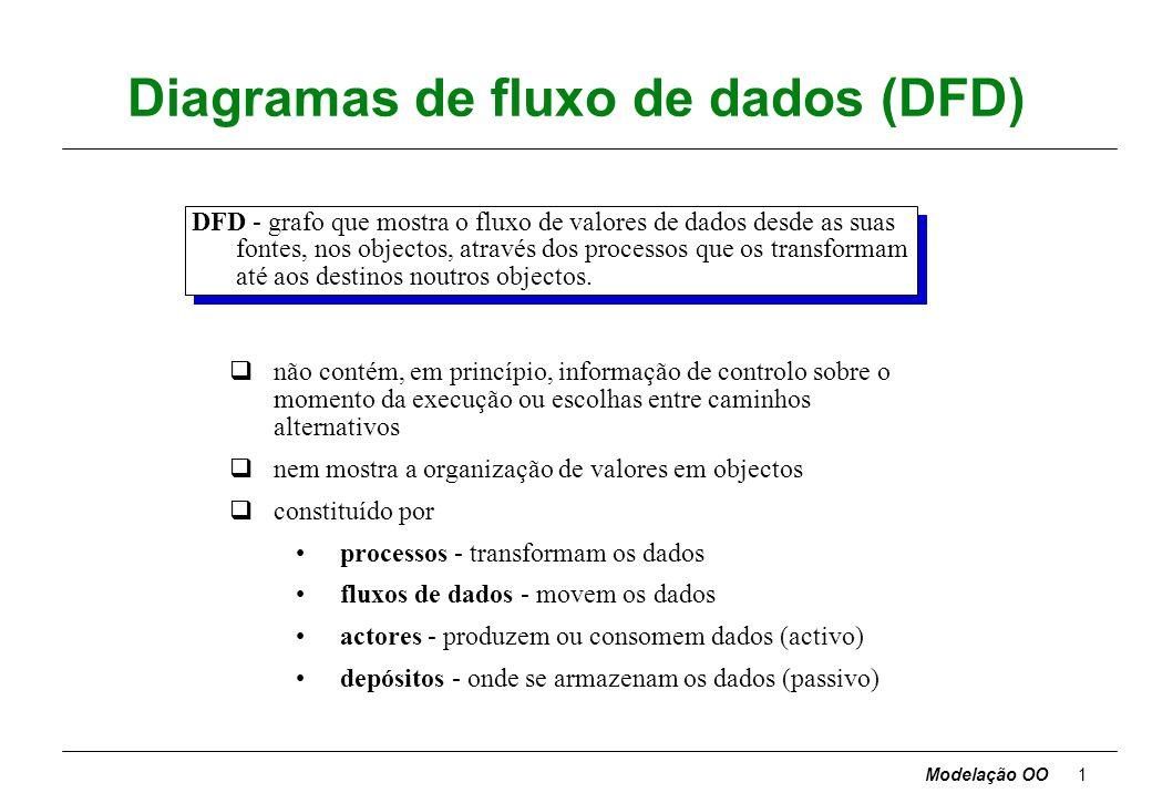 Modelação OO1 Diagramas de fluxo de dados (DFD) DFD - grafo que mostra o fluxo de valores de dados desde as suas fontes, nos objectos, através dos processos que os transformam até aos destinos noutros objectos.