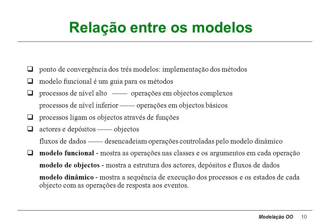 Modelação OO9 Categorias de operações qOperações de acesso - triviais; listar quais as públicas na fase de projecto qPerguntas - sem efeitos laterais;