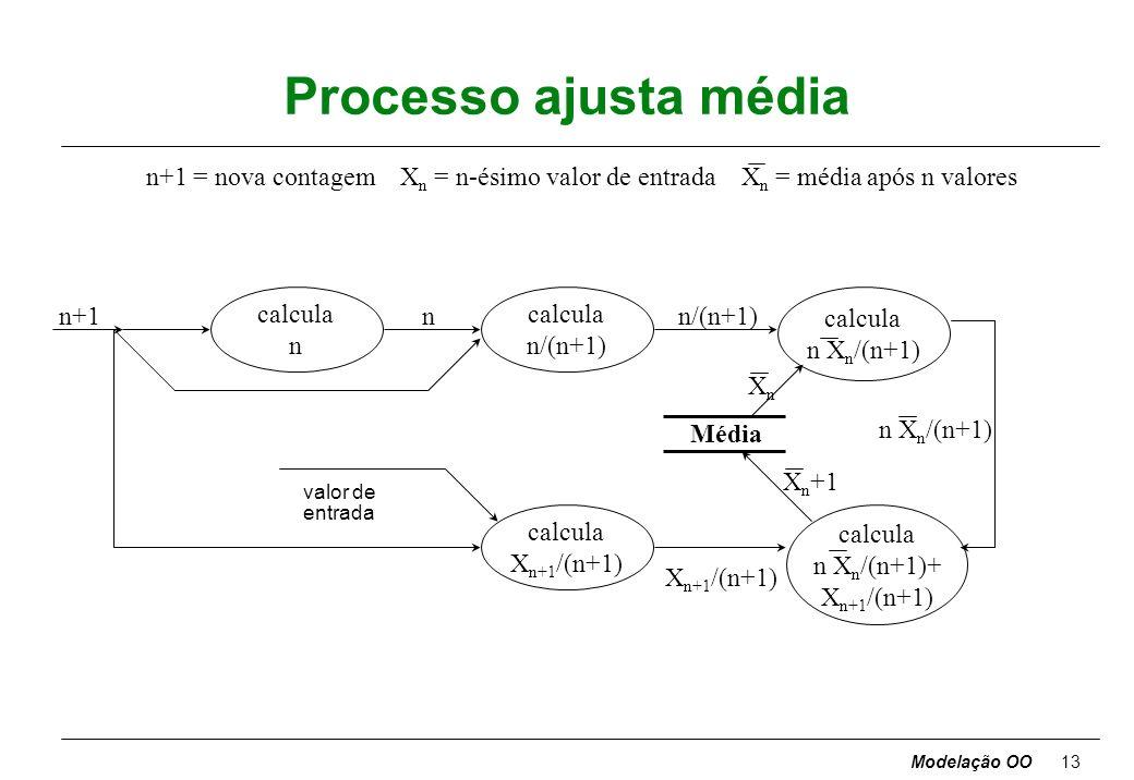 Modelação OO12 Calcular a média Preparar um DFD para calcular a média de uma sequência de valores de entrada. Existe uma entrada de controlo separada