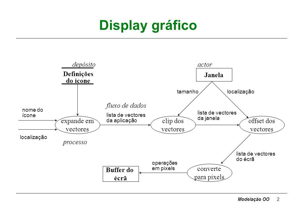Modelação OO2 Display gráfico expande em vectores clip dos vectores converte para pixels offset dos vectores nome do ícone localização lista de vectores da aplicação lista de vectores da janela lista de vectores do écrã operações em pixels tamanholocalização Janela Definições do ícone Buffer do écrã depósitoactor processo fluxo de dados
