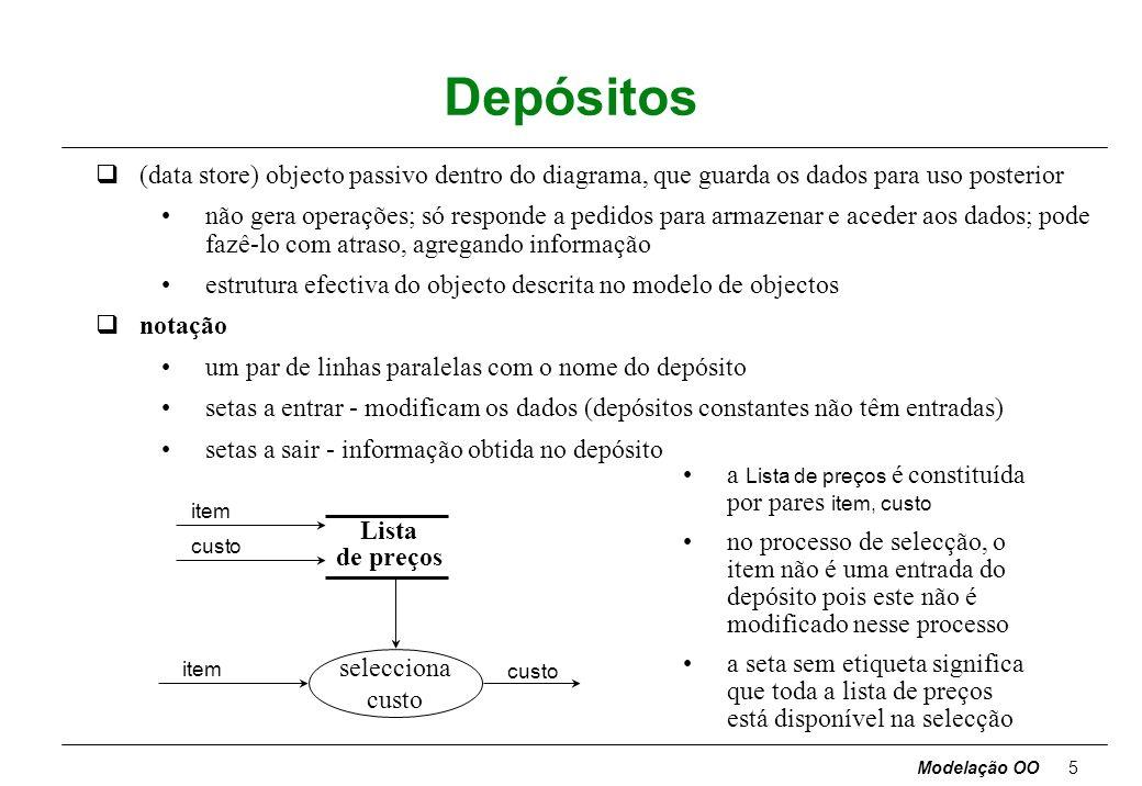 Modelação OO5 Depósitos q(data store) objecto passivo dentro do diagrama, que guarda os dados para uso posterior não gera operações; só responde a pedidos para armazenar e aceder aos dados; pode fazê-lo com atraso, agregando informação estrutura efectiva do objecto descrita no modelo de objectos qnotação um par de linhas paralelas com o nome do depósito setas a entrar - modificam os dados (depósitos constantes não têm entradas) setas a sair - informação obtida no depósito selecciona custo item custo Lista de preços item custo a Lista de preços é constituída por pares item, custo no processo de selecção, o item não é uma entrada do depósito pois este não é modificado nesse processo a seta sem etiqueta significa que toda a lista de preços está disponível na selecção