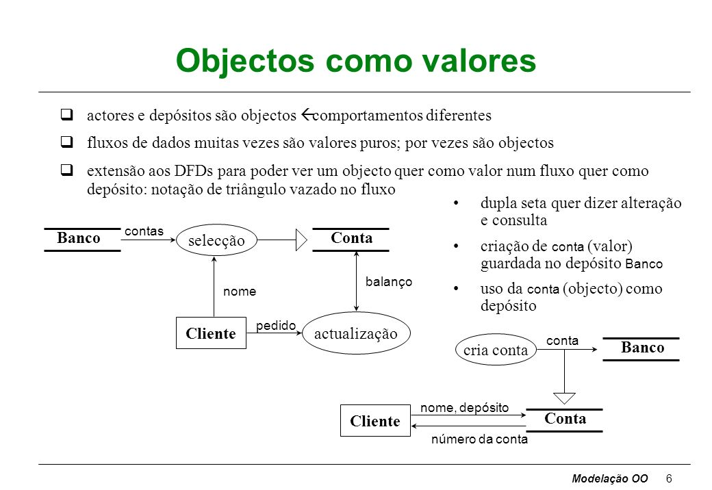 Modelação OO6 Objectos como valores actores e depósitos são objectos ß comportamentos diferentes qfluxos de dados muitas vezes são valores puros; por vezes são objectos qextensão aos DFDs para poder ver um objecto quer como valor num fluxo quer como depósito: notação de triângulo vazado no fluxo selecção pedido Banco actualização contas balanço Conta nome Cliente cria conta nome, depósito Banco conta Conta número da conta Cliente dupla seta quer dizer alteração e consulta criação de conta (valor) guardada no depósito Banco uso da conta (objecto) como depósito