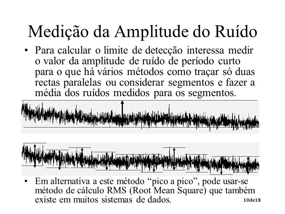10de18 Medição da Amplitude do Ruído Para calcular o limite de detecção interessa medir o valor da amplitude de ruído de período curto para o que há vários métodos como traçar só duas rectas paralelas ou considerar segmentos e fazer a média dos ruídos medidos para os segmentos.