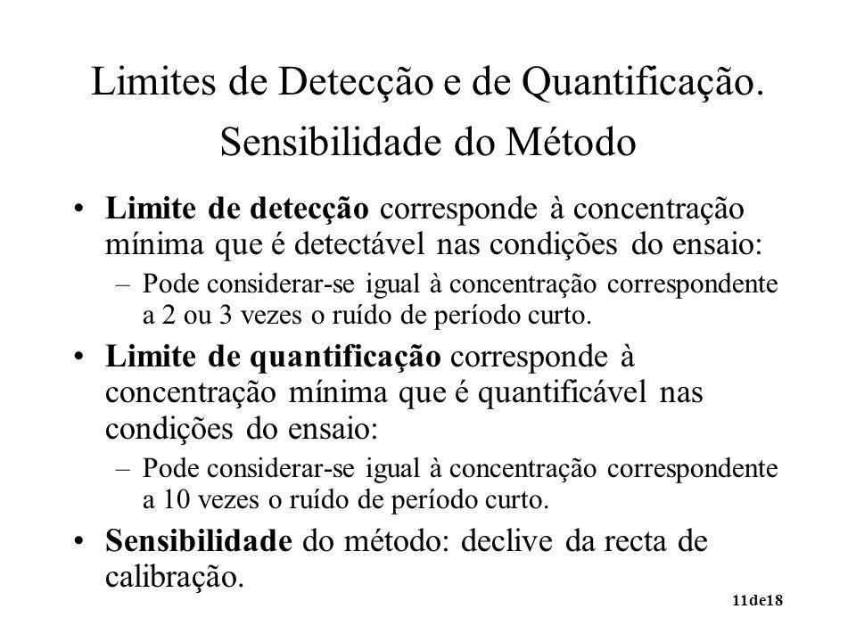 11de18 Limites de Detecção e de Quantificação. Sensibilidade do Método Limite de detecção corresponde à concentração mínima que é detectável nas condi