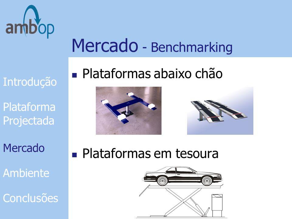 Mercado - Patentes JP2002241086 FR2785275 Introdução Plataforma Projectada Mercado Ambiente Conclusões Mercado