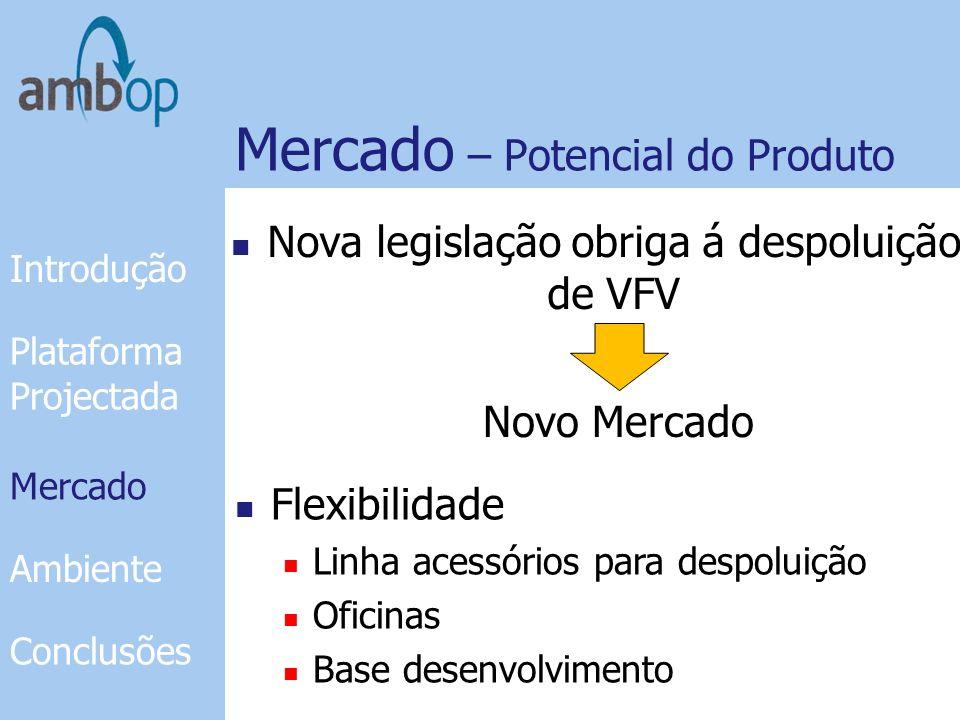 Mercado - Benchmarking Plataforma 2 postes Introdução Plataforma Projectada Mercado Ambiente Conclusões Plataforma 4 postes Mercado