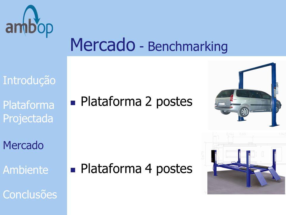 Mercado - Benchmarking Plataformas abaixo chão Introdução Plataforma Projectada Mercado Ambiente Conclusões Mercado Plataformas em tesoura