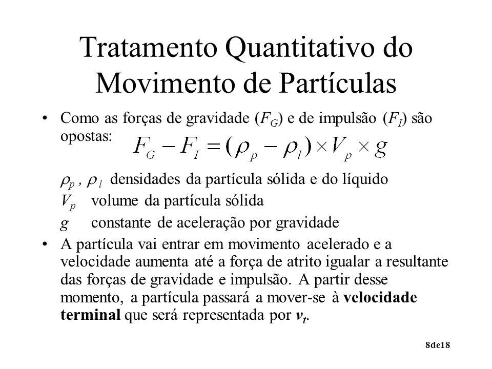 9de18 Velocidade Terminal em Modelos de Partículas Esféricas Em regime laminar é válida a lei de Stokes em que d p representa o diâmetro da partícula e a viscosidade do líquido.