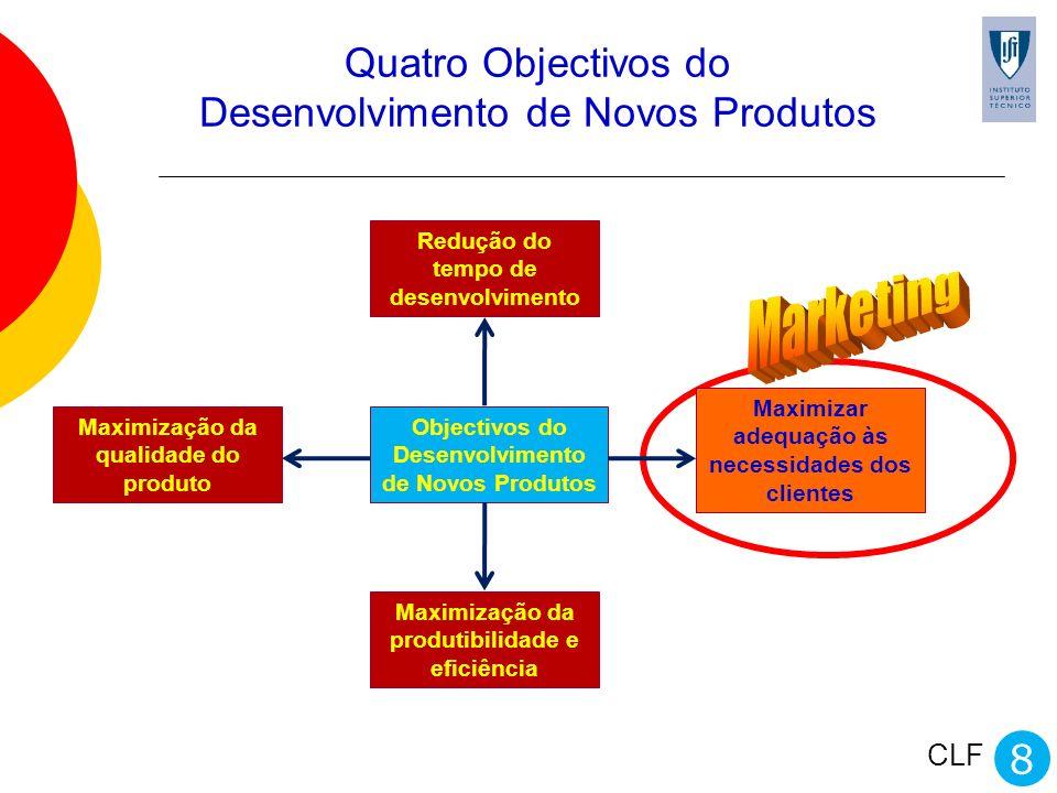 CLF Quatro Objectivos do Desenvolvimento de Novos Produtos Redução do tempo de desenvolvimento Maximização da qualidade do produto Maximização da prod
