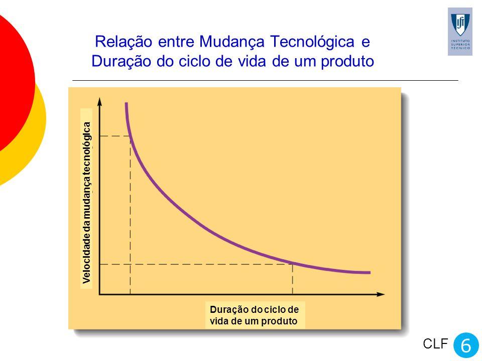 CLF Relação entre Mudança Tecnológica e Duração do ciclo de vida de um produto 6 Duração do ciclo de vida de um produto Velocidade da mudança tecnológ
