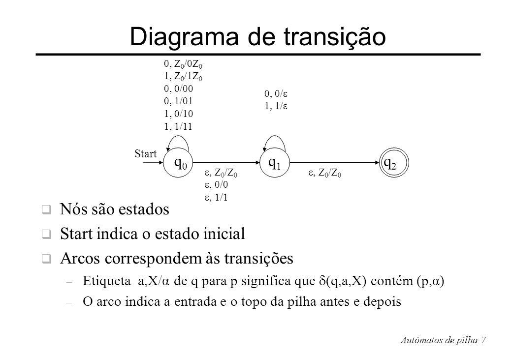 Autómatos de pilha-18 Exercício Usando a CFG e o PDA para a linguagem das expressões – a) obtenha uma derivação mais à esquerda de a (a+b00) – b) obtenha o traço da respectiva computação no PDA, isto é, a sequência de Descrições Instantâneas a) – E E×E I×E a×E a×(E) a×(E+E) a×(I+E) – a×(a+E) a×(a+I) a×(a+I0) a×(a+I00) a×(a+b00) b) – (q, a (a+b00), E) (q, a (a+b00), E E) (q, a (a+b00), I E) – (q, a (a+b00), a E) (q, (a+b00), E) (q, (a+b00), E) – (q, (a+b00), (E)) (q, a+b00), E)) (q, a+b00), E+E)) – (q, a+b00), I+E)) (q, a+b00), a+E)) (q, +b00), +E)) – (q, b00), E)) (q, b00), I)) (q, b00), I0)) (q, b00), I00)) – (q, b00), b00)) (q, 00), 00)) (q, 0), 0)) (q,),)) (q,, )