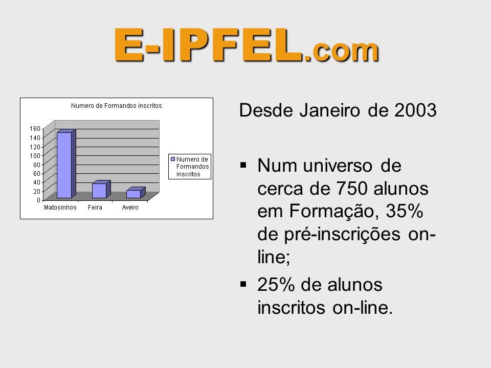 E-IPFEL.com Desde Janeiro de 2003 Num universo de cerca de 750 alunos em Formação, 35% de pré-inscrições on- line; 25% de alunos inscritos on-line.