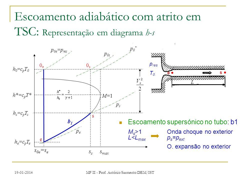 19-01-2014 MF II - Prof. António Sarmento DEM/IST Escoamento supersónico no tubo: b1 M s >1Onda choque no exterior L<L max p s =p ext O. expansão no e