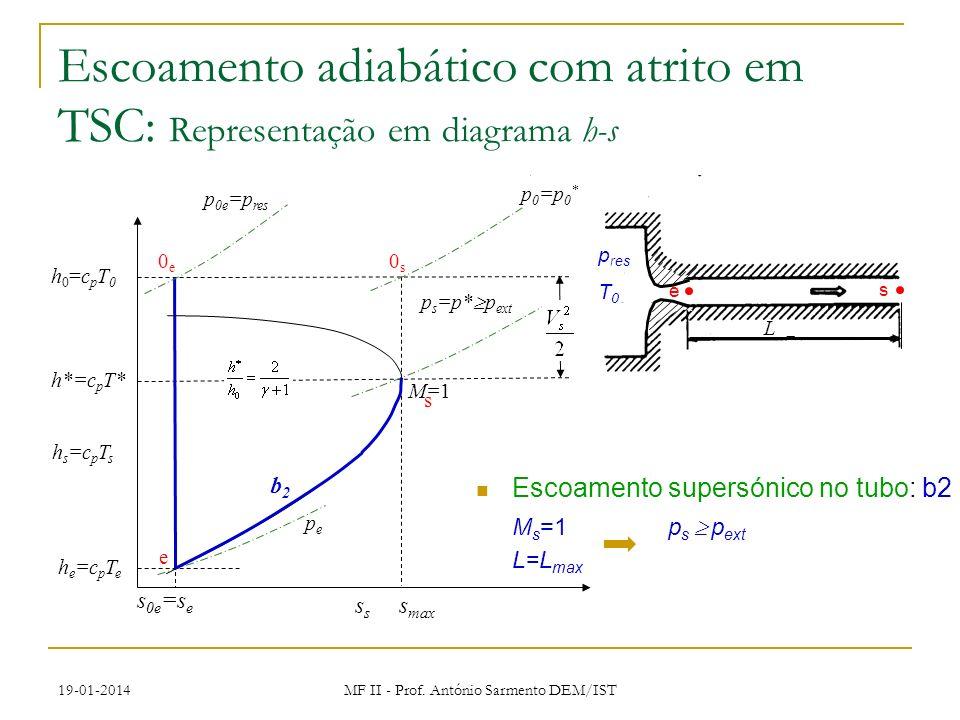 19-01-2014 MF II - Prof. António Sarmento DEM/IST Escoamento supersónico no tubo: b2 M s =1p s p ext L=L max p res T0T0 e L s Escoamento adiabático co