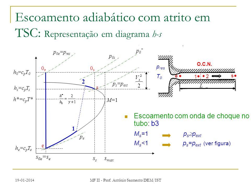 19-01-2014 MF II - Prof. António Sarmento DEM/IST Escoamento com onda de choque no tubo: b3 M s =1 p s p ext M s <1 p s =p ext (ver figura) Escoamento