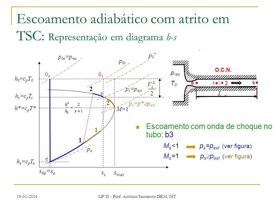 19-01-2014 MF II - Prof. António Sarmento DEM/IST Escoamento com onda de choque no tubo: b3 M s <1 p s =p ext (ver figura) M s =1 p s p ext (ver figur