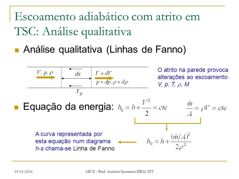 19-01-2014 MF II - Prof. António Sarmento DEM/IST Escoamento adiabático com atrito em TSC: Análise qualitativa Análise qualitativa (Linhas de Fanno) E