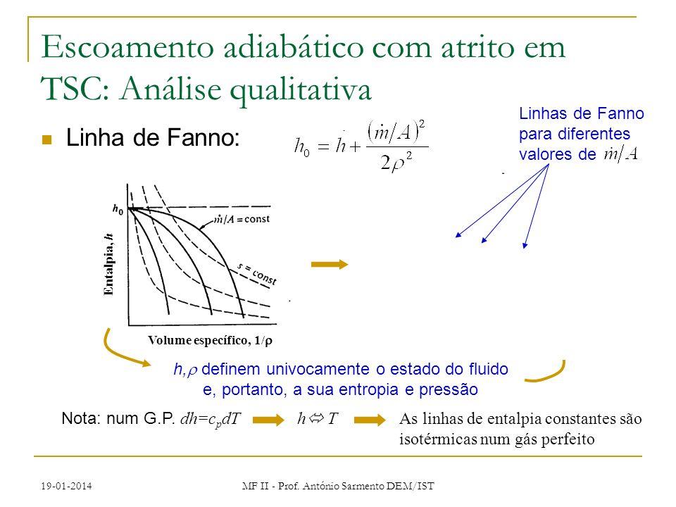 19-01-2014 MF II - Prof. António Sarmento DEM/IST Escoamento adiabático com atrito em TSC: Análise qualitativa Linha de Fanno: h, definem univocamente