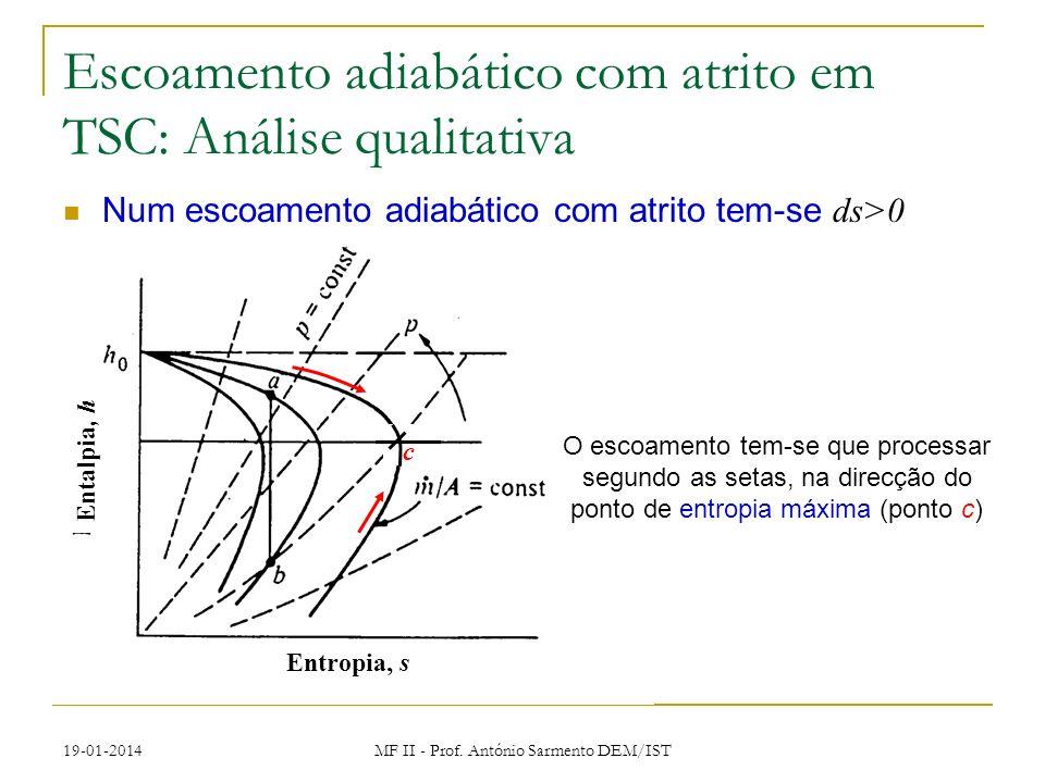 19-01-2014 MF II - Prof. António Sarmento DEM/IST Entalpia, h Entropia, s Num escoamento adiabático com atrito tem-se ds>0 Escoamento adiabático com a