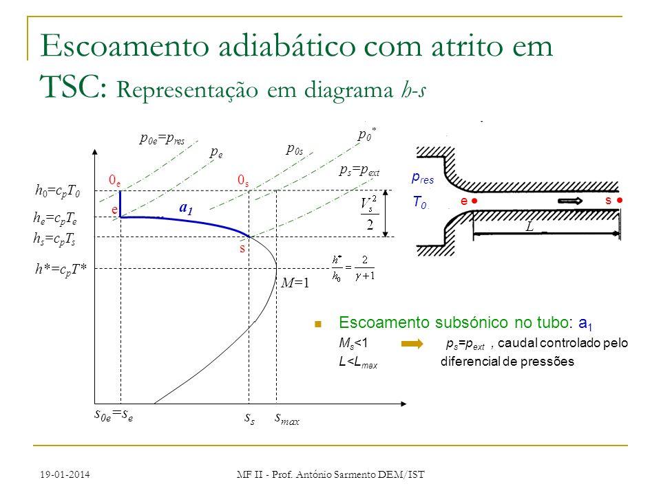 19-01-2014 MF II - Prof. António Sarmento DEM/IST p res T0T0 e L s Escoamento adiabático com atrito em TSC: Representação em diagrama h-s s max M=1 h*