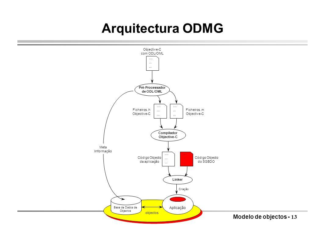 Modelo de objectos - 13 Arquitectura ODMG....... Aplicação Linker Base de Dados de Objectos Criação....... Código Objecto do SGBDO....... Objective-C