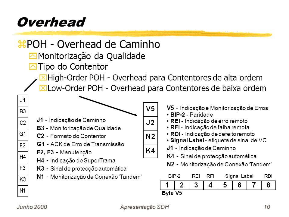 Junho 2000Apresentação SDH10 zPOH - Overhead de Caminho yMonitorização da Qualidade yTipo do Contentor xHigh-Order POH - Overhead para Contentores de