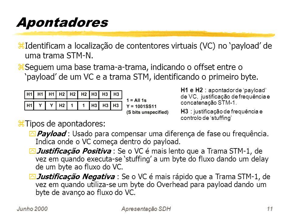 Junho 2000Apresentação SDH11 zIdentificam a localização de contentores virtuais (VC) no payload de uma trama STM-N. zSeguem uma base trama-a-trama, in
